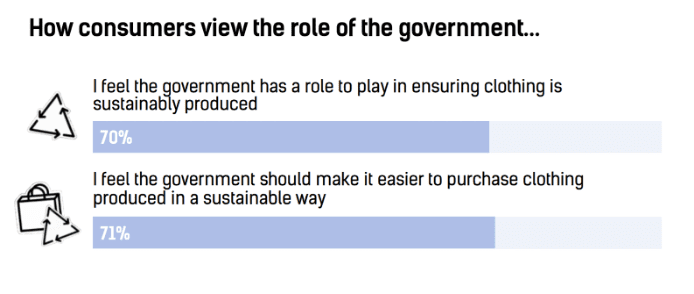 Graph of government's role in sustainable fashion